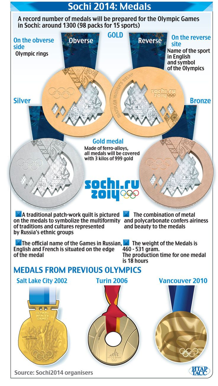 Facts about the 2014 Olympic medals