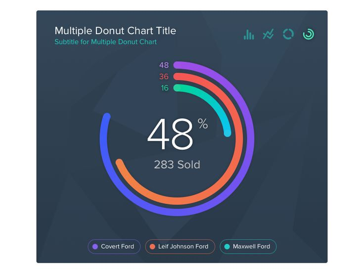Donuts Chart Exploration