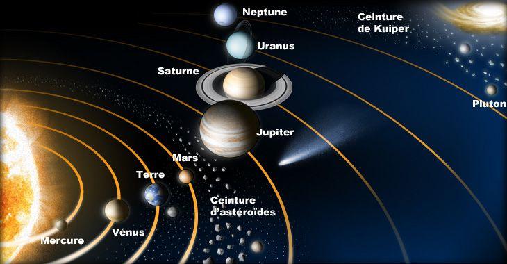 La Terre dans l'Univers - Planètes du Système Solaire - Frawsy