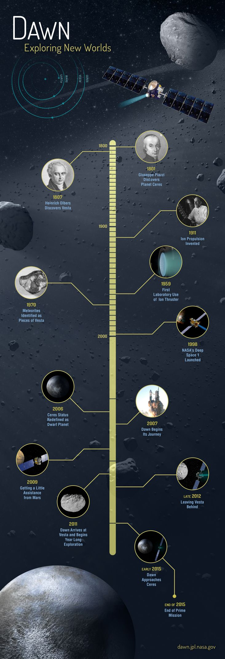 A history of protoplanets Vesta and Ceres and missions associated with the Dawn spacecraft.