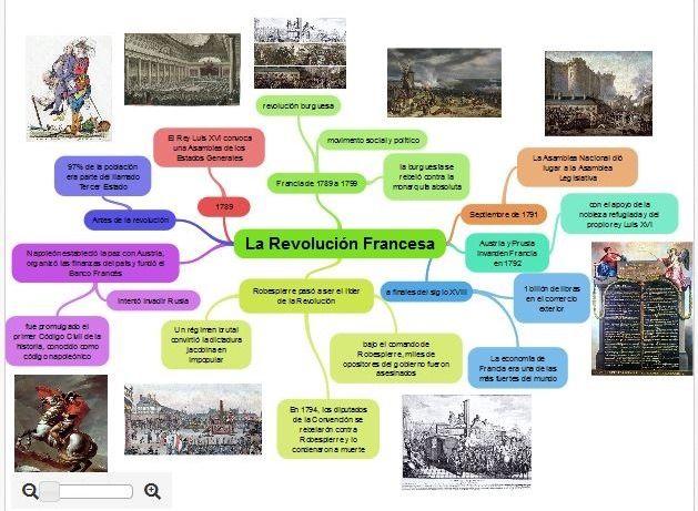 Mapa Mental online gratis sobre la Revolución Francesa.