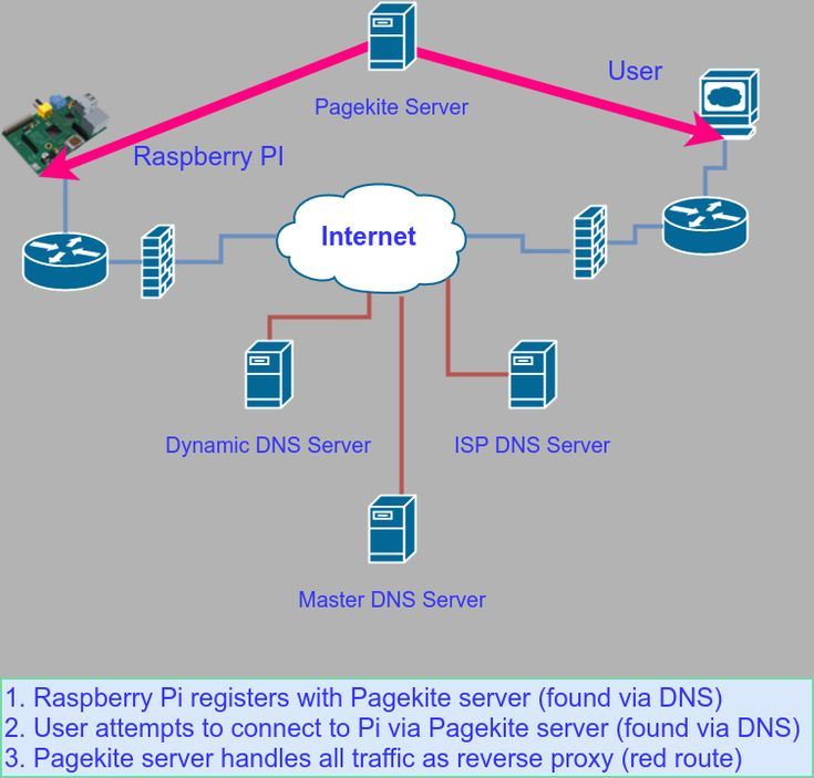 EXPOSE YOUR RASPBERRY PI ON ANY NETWORK