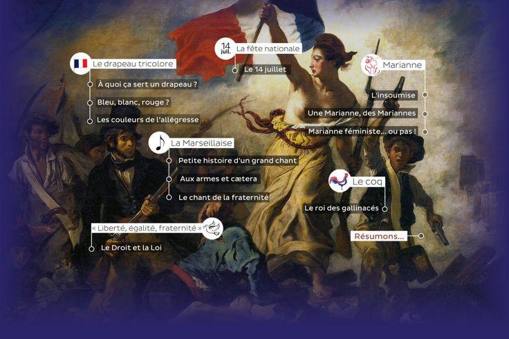 La Marseillaise, le drapeau tricolore, Marianne, le coq ou encore la devise «…