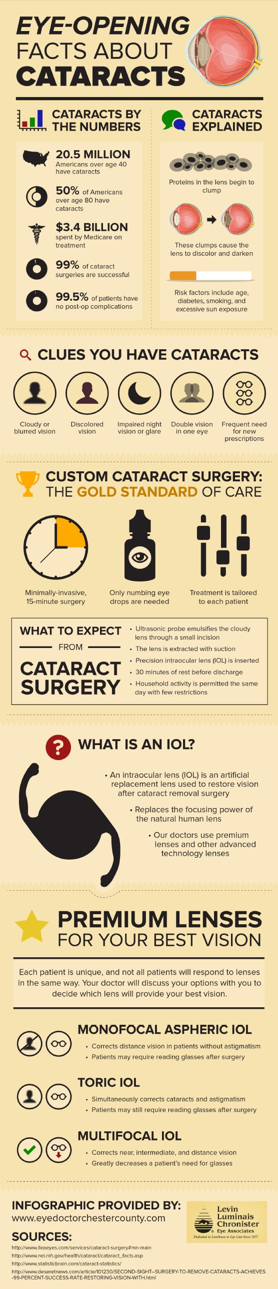 As the eye ages, proteins in the lens can begin to clump. This can lead to cataracts. People who develop  cataracts often experience cloudy or blurred vision and discoloration in their lenses. Click on this  infographic to learn more about cataracts.
