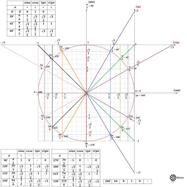 Okrąg trygonometryczny funkcji sinus, cosinus, tangens i cotangens