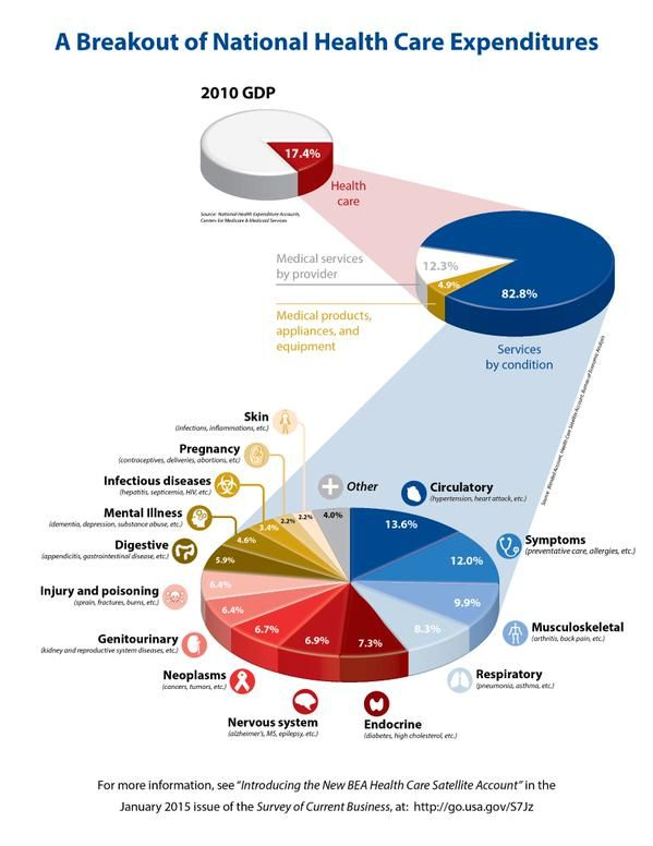 Flying 3D pie chart discs increase national health care expenditures