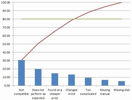 Pareto Chart Excel Template Unique How To Make A Pareto Chart In Excel 2007 2010 With Downloadable T In 2020 Excel Templates Excel Templates Business Powerpoint Charts
