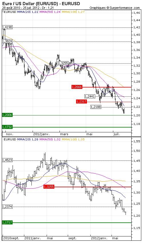 Euro / US Dollar (EUR/USD) : 1.20 USD en ligne de mire - Opinion : Négative sous les $1.2188 >> Objectif de cours : 1.198 USD - http://www.zonebourse.com/EURO-US-DOLLAR-EUR-USD-4591/analyses-bourse/1-20-USD-en-ligne-de-mire-31414/