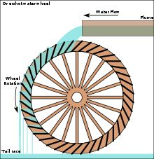 A vertically mounted water wheel that is rotated by falling water striking paddles, blades or buckets near the top of the wheel is said to be overshot. In true overshot wheels the water passes over the top of the wheel, but the term is sometimes applied to backshot or pitchback wheels where the water goes down behind the water wheel.- Wikipedia, the free encyclopedia