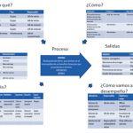 Anatomía de un proceso de diagnóstico. ¡Todas las empresas tienen sistemas de gestión! Naturales e i