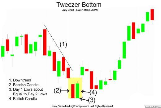 Tweezer tops forex