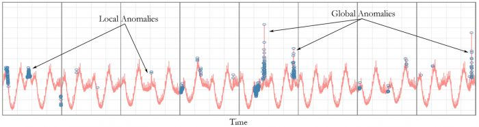 Anomaly Detection R library from Twitter