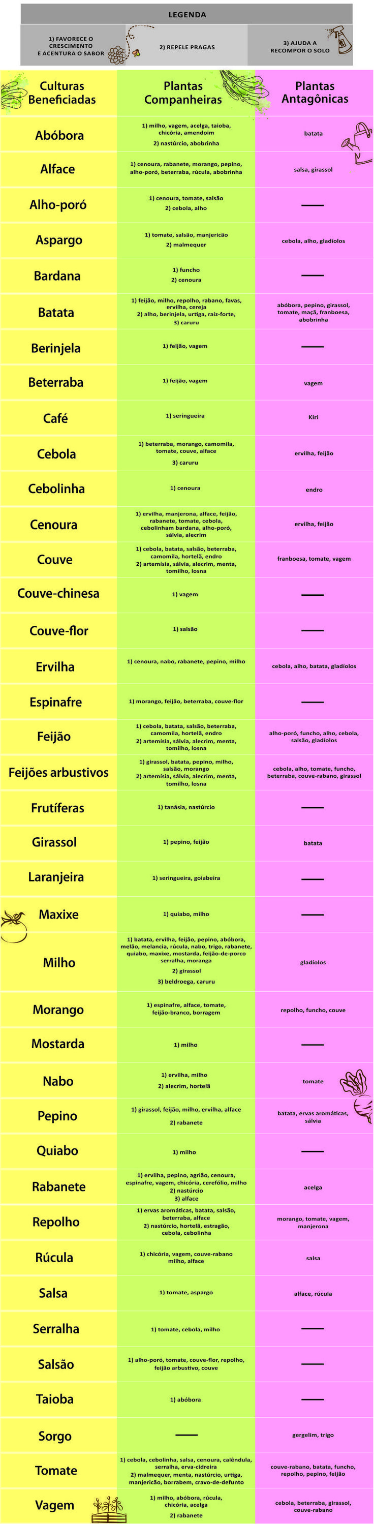 Tabela Epoca de Plantio