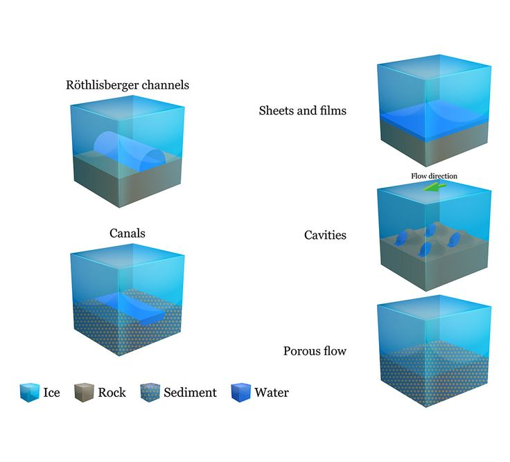 Illustration: water flow under glaciers and ice