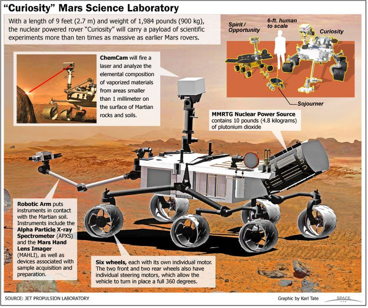 NASA's Mars rover Curiosity, also called the Mars Science Laboratory, is the largest rover ever sent to Mars. See how the Curiosity rover works in this SPACE.com infographic.