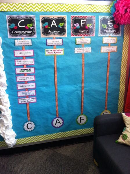 CAFE Daily 5 wall Awesome classroom ideas! #teaching #education #kindergarten @Nancy Pruitt Daily