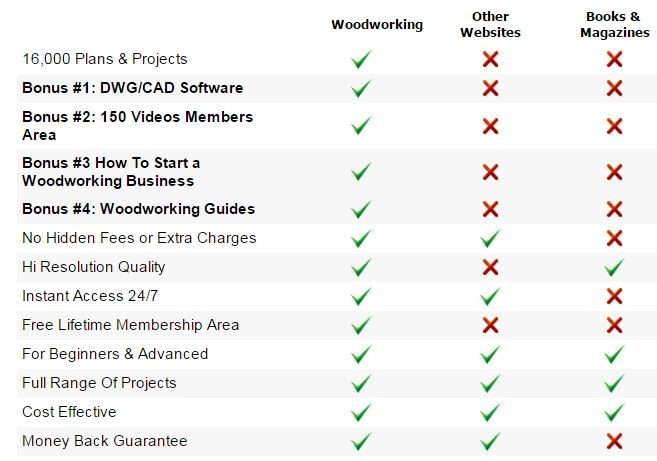 Product Review: Ted's Woodworking 16,000 Woodworking Plans . Woodworking Projects, Plans, Techniques, Tools, Supplies ...