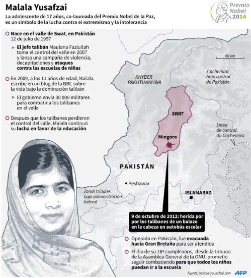 Malala dedica premio Nobel de la Paz a los 'niños sin voz' - Internacional - Noticias | El Universo