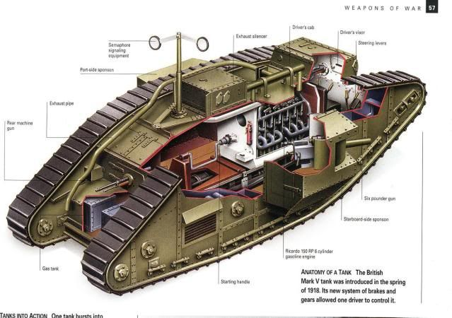 A look inside a British Tank of WW1 Tanks - History Forum ~ All ...