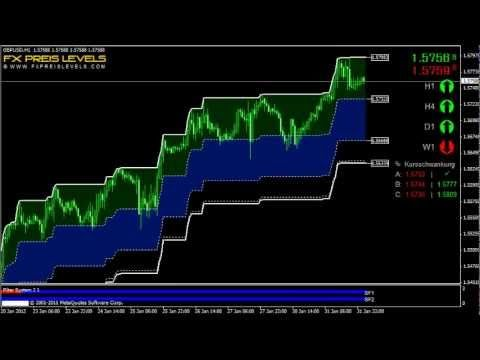 The simple forex trading strategy in the world and in binary