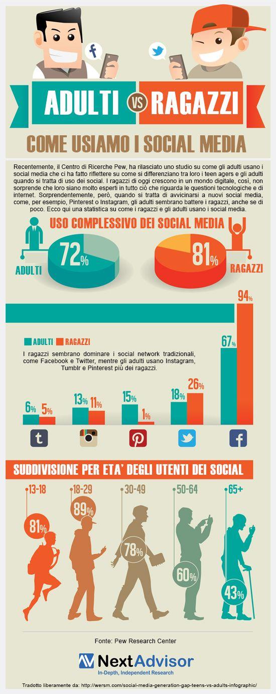 Le differenze di uso dei #social tra #adulti e #ragazzi in una ricerca recente. - #1minutesite #socialnetwork #socialmedia #sitiweb #sitigratis