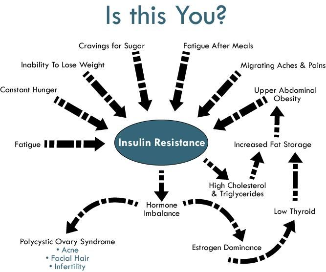 Insulin resistance: a major player in PCOS.  Metformin is the prescription drug commonly given to women to help address insulin resistance in PCOS.  But for everyone who doesn't want to take medication, this can be GREATLY improved with proper diet and exercise.  Inositol (a B vitamin) also helps give your body the boost it needs to balance blood sugar.