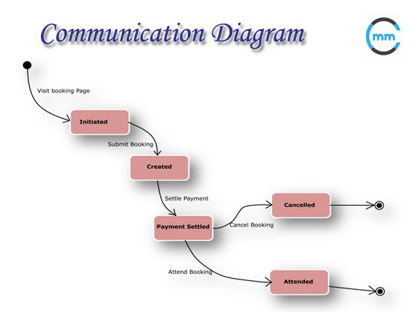analysis of the business communication process - definition & steps communication is a process, and if the process breaks down, communication will fail in this lesson, you'll learn about the communication process.
