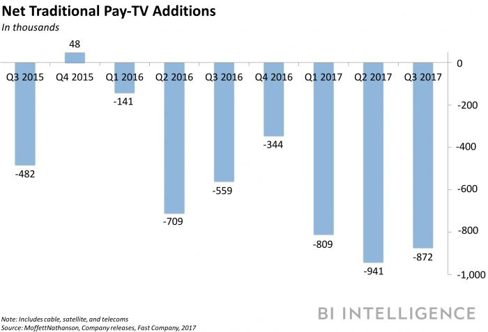 Big brands drive decline in TV ad spend
