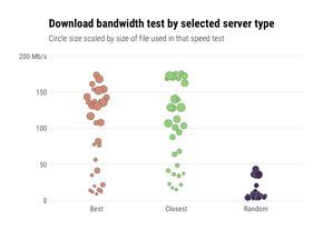 Measuring & Monitoring Internet Speed with R | R-bloggers