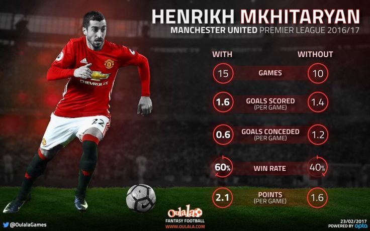 United's Premier League results have been far superior when Henrikh Mkhitaryan has played. They have registered more goals, conceded less, won more games and collected more points when the Armenian has appeared.