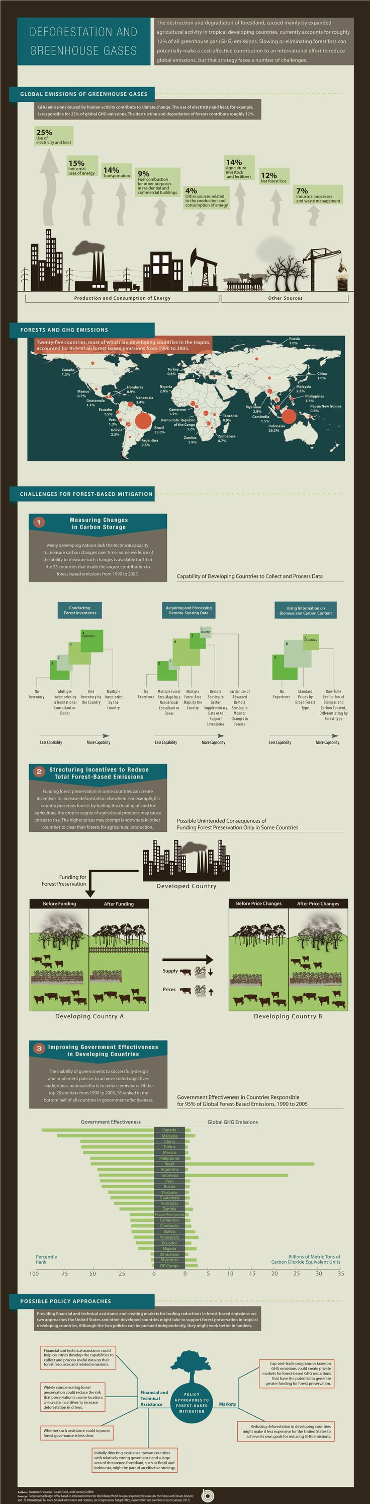 Deforestation and Greenhouse Gases  Congressional Budget Office #Infographic  cbo.gov