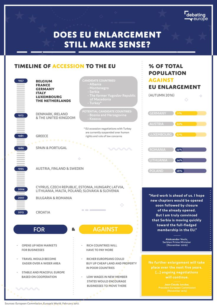 Does EU enlargement still make sense? JOIN the debate at http://www.debatingeurope.eu/2017/02/20/eu-enlargement-still-make-sense/#.WKrAcm8rK70