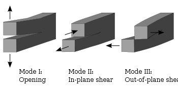 Fracture mechanics - Wikipedia