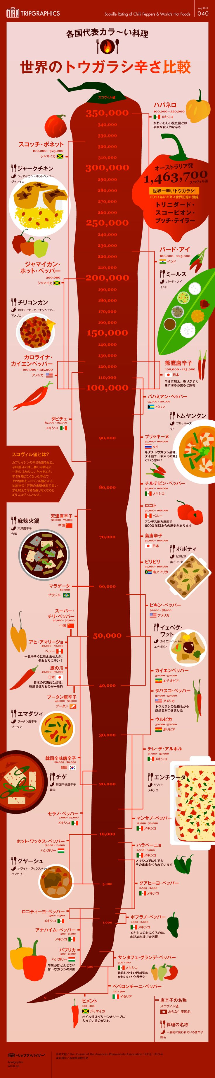 世界のトウガラシ(&カラ~い料理)辛さ比較と各種唐辛子を使った料理