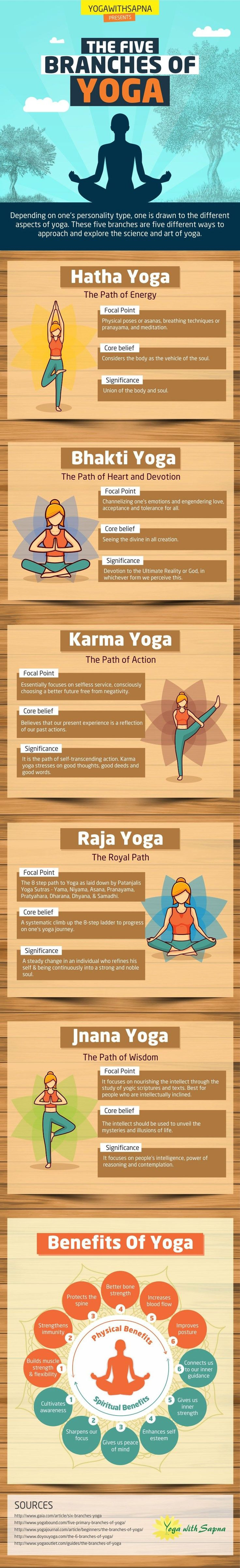 The Five Traditional Branches of Yoga [Infographic]