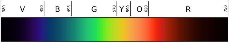 Linear Visible Spectrum