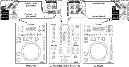 DJ Equipment for Beginners - Learn How to Become a DJ Online