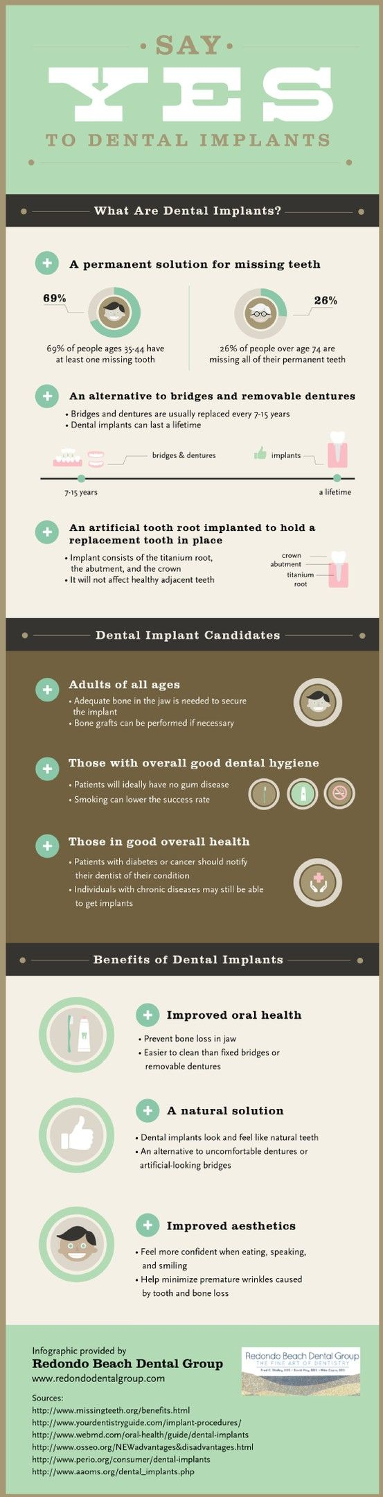 Bridges and dentures only offer short-term solutions for missing teeth and need to be replaced every 7-15 years. Dental implants, though, last a lifetime and offer more natural results. Find out more in this infographic from Redondo Beach Dental Group.