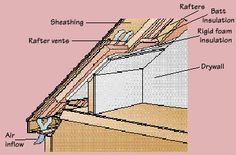 Attic - example for Josh of what order to put the sheeting/insulation/proper-vent, etc.