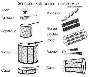 BRAZIL - Instruments Samba