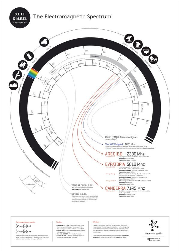 this poster shows the em spectrum  tools that are used for