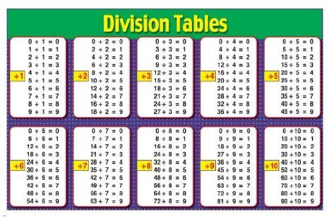 Worksheets Division Table division search and tables on pinterest