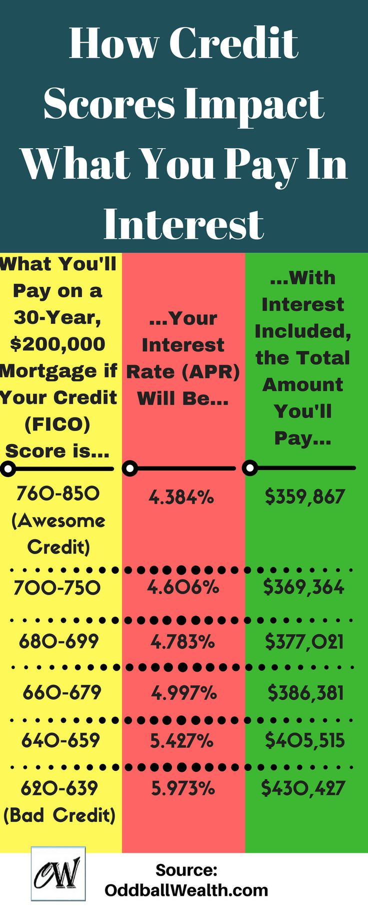 what interest rate for mortgage with bad credit