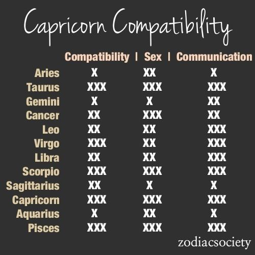 Which signs are compatible with capricorn
