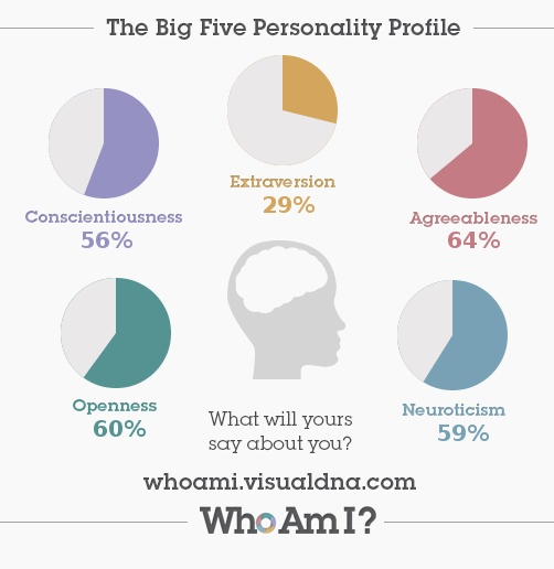 the personality tests and the differences between the people Personality is on the surface character is deep inside you have a great personality if you are out-going and always know the right thing to say to people you have a great character if you are honest even when it's difficult to be so.