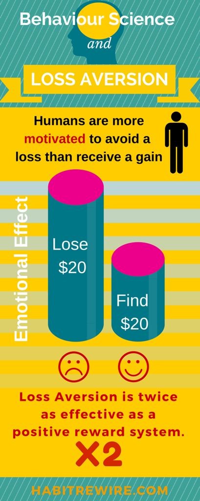 Loss aversion is twice as effective as a positive reward system. Use loss aversion to form good habits