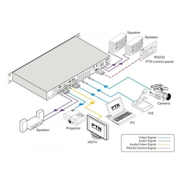 9-input Presentation switcher/scaler with digital amplifier