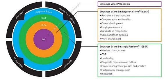 15 Employer branding best practices to focus on in 2015