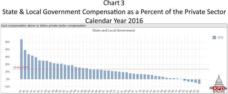 Chart 3 Georgia State and Local Government Compensation as a Percent of the Private Sector Rank 2016.jpg
