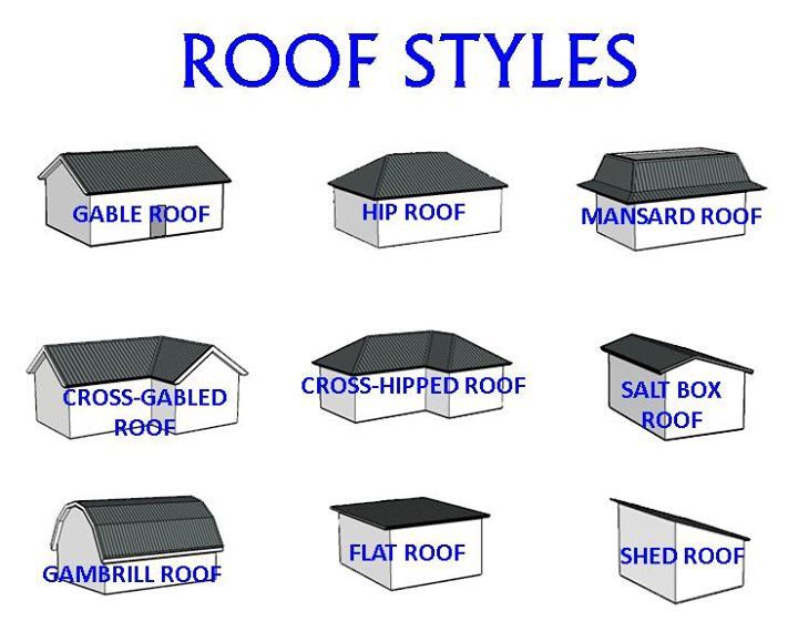 Building construction: roof